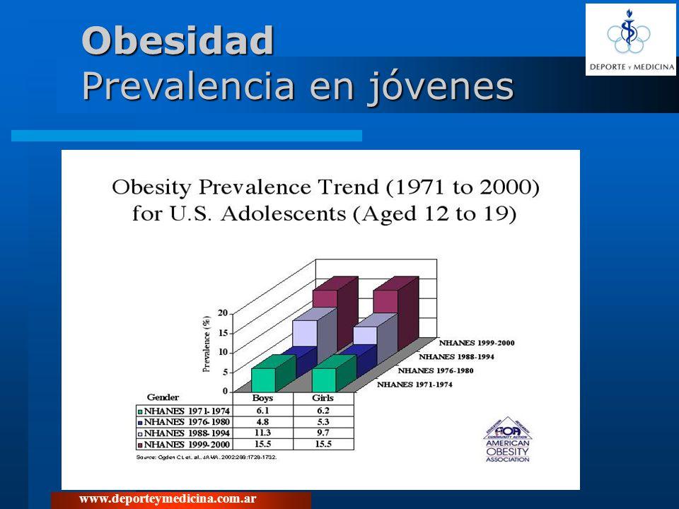 Obesidad Prevalencia en jóvenes