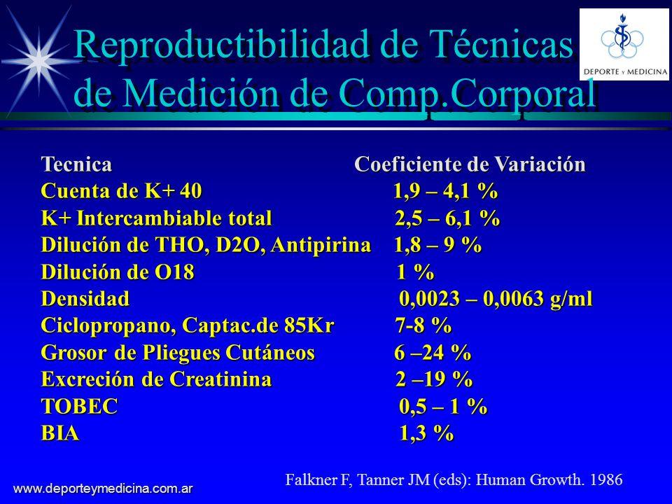 Reproductibilidad de Técnicas de Medición de Comp.Corporal