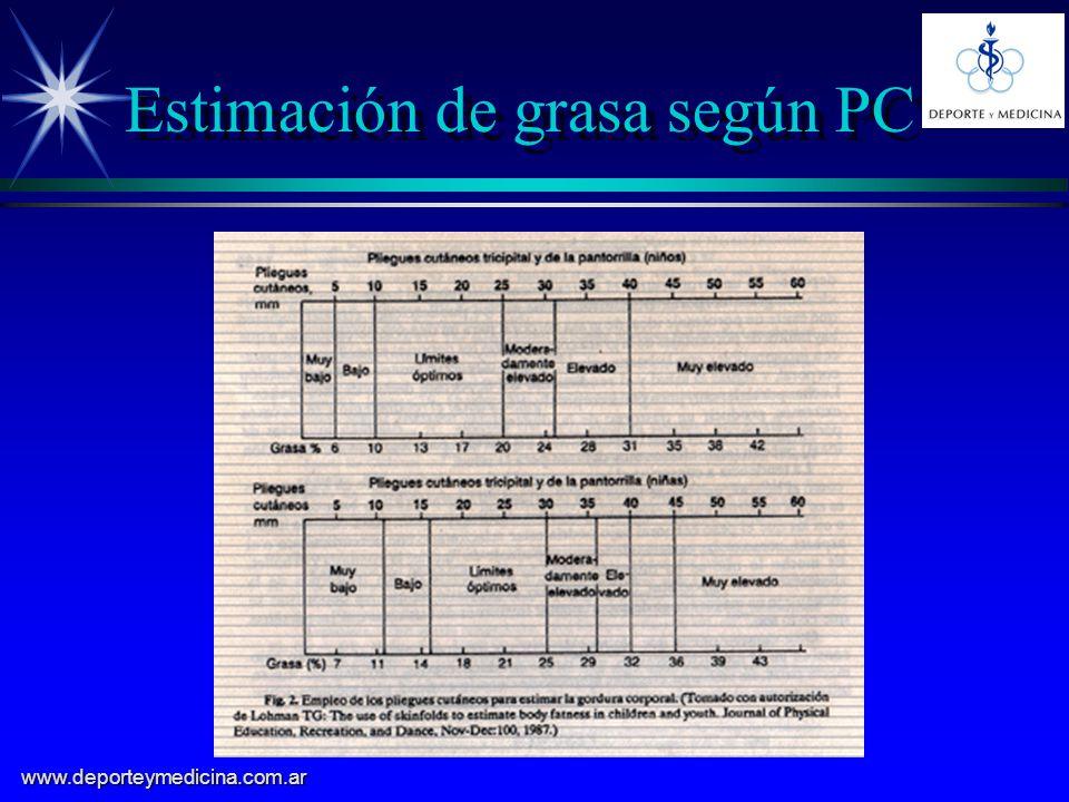 Estimación de grasa según PC