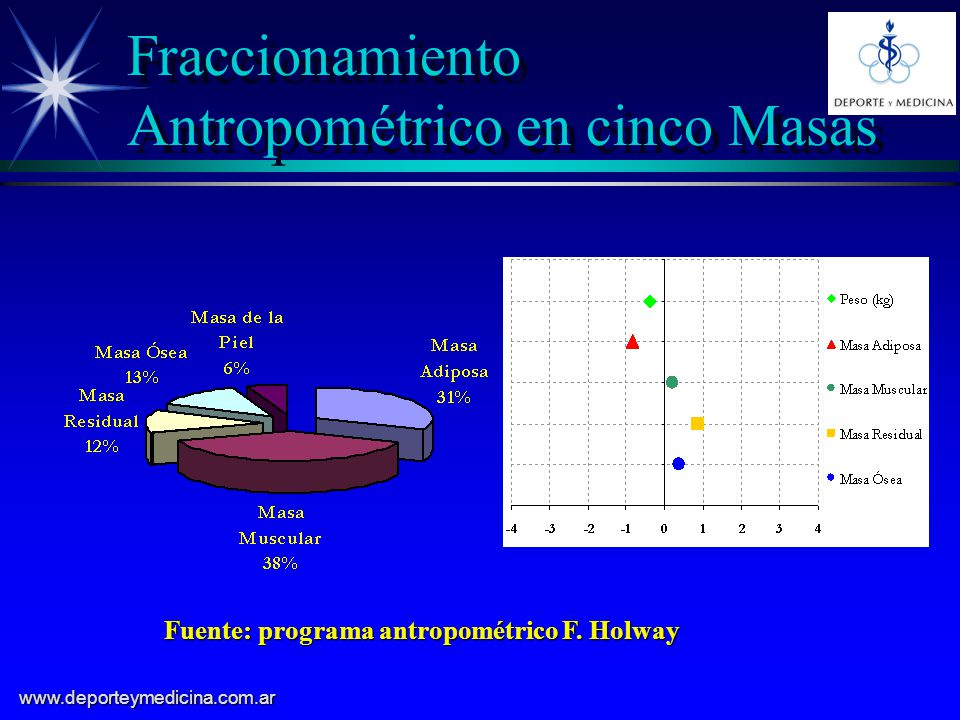 Fraccionamiento Antropométrico en cinco Masas