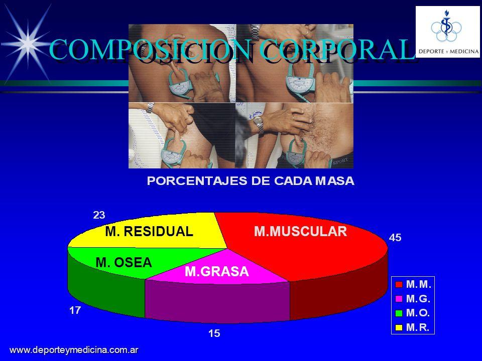 COMPOSICION CORPORAL M. RESIDUAL M.MUSCULAR M. OSEA M.GRASA