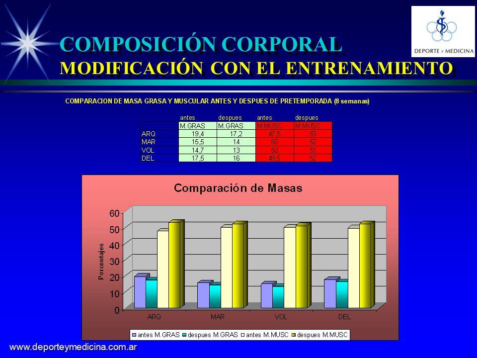 COMPOSICIÓN CORPORAL MODIFICACIÓN CON EL ENTRENAMIENTO