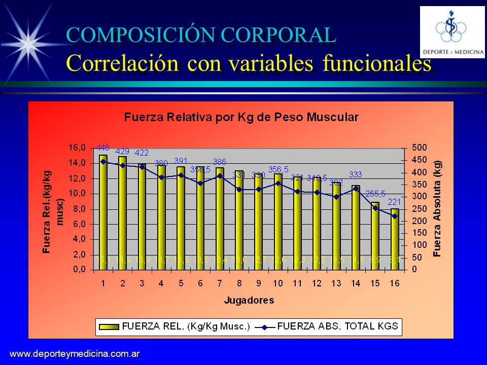 COMPOSICIÓN CORPORAL Correlación con variables funcionales
