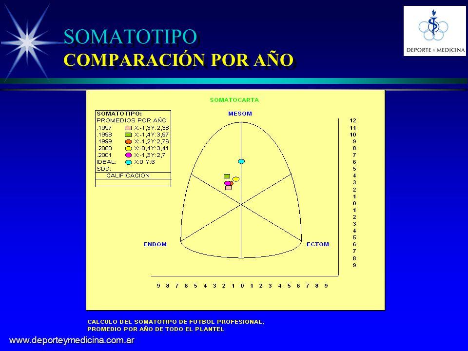 SOMATOTIPO COMPARACIÓN POR AÑO