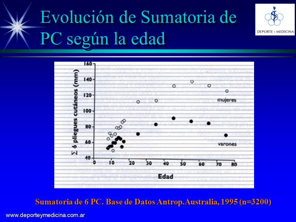 Evolución de Sumatoria de PC según la edad