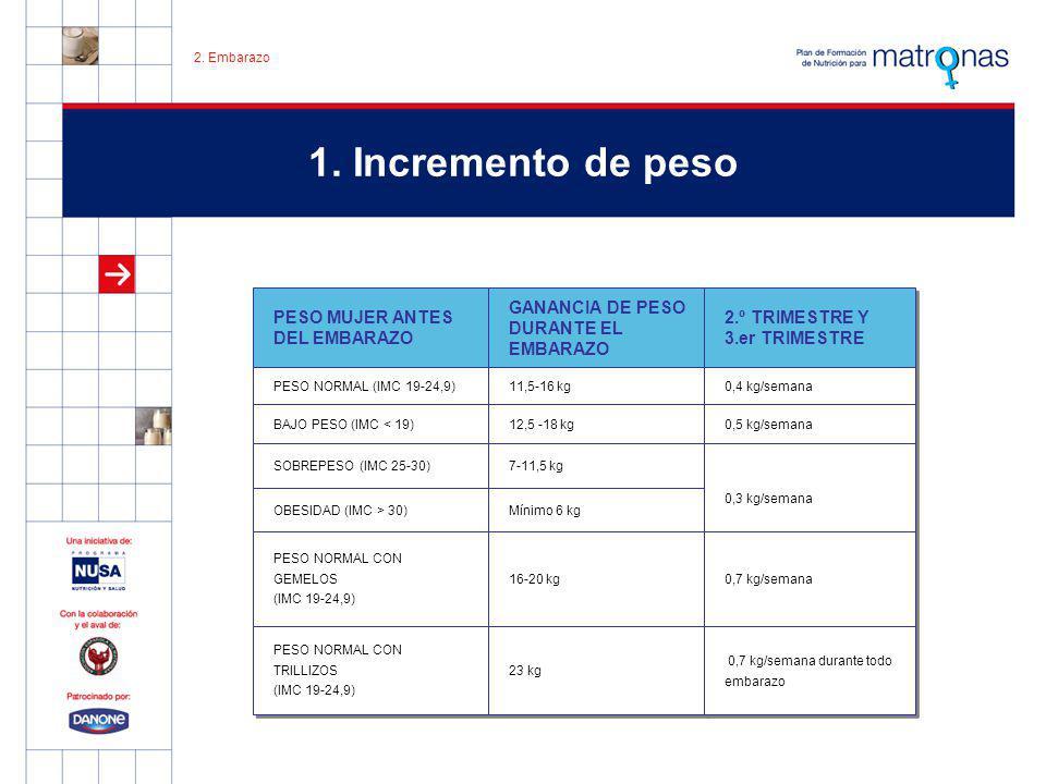 1. Incremento de peso PESO MUJER ANTES DEL EMBARAZO