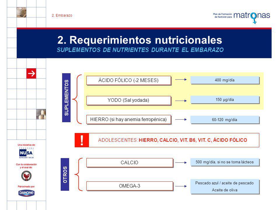 2. Embarazo 2. Requerimientos nutricionales SUPLEMENTOS DE NUTRIENTES DURANTE EL EMBARAZO. ÁCIDO FÓLICO (-2 MESES)
