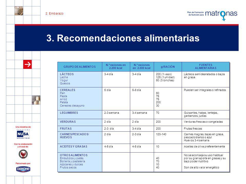 3. Recomendaciones alimentarias