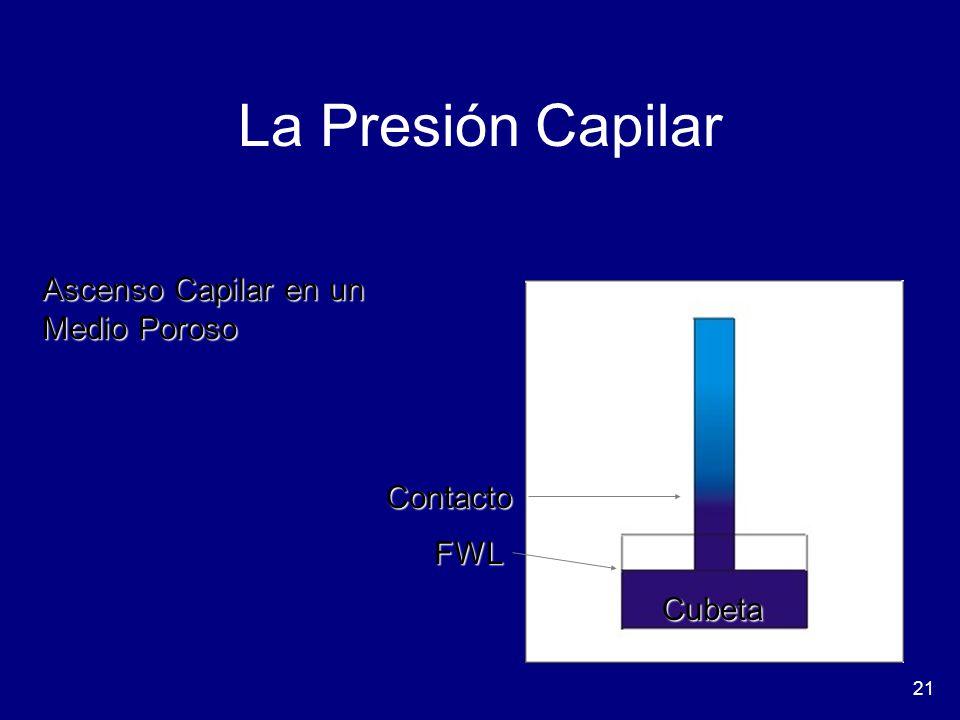 La Presión Capilar Ascenso Capilar en un Medio Poroso Contacto FWL
