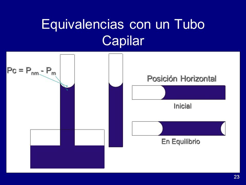 Equivalencias con un Tubo Capilar