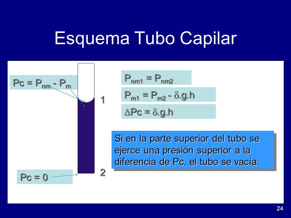 Esquema Tubo Capilar Pnm1 = Pnm2 Pc = Pnm - Pm Pm1 = Pm2 - .g.h 1