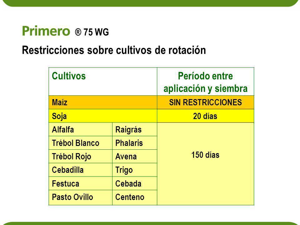 Restricciones sobre cultivos de rotación