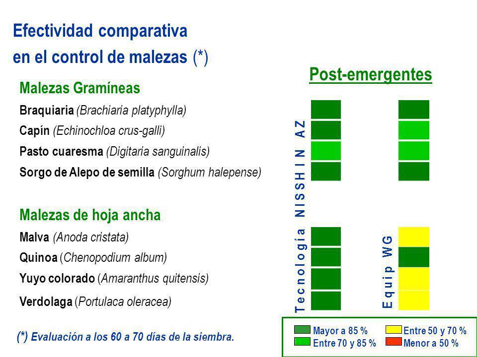 Efectividad comparativa en el control de malezas (*)