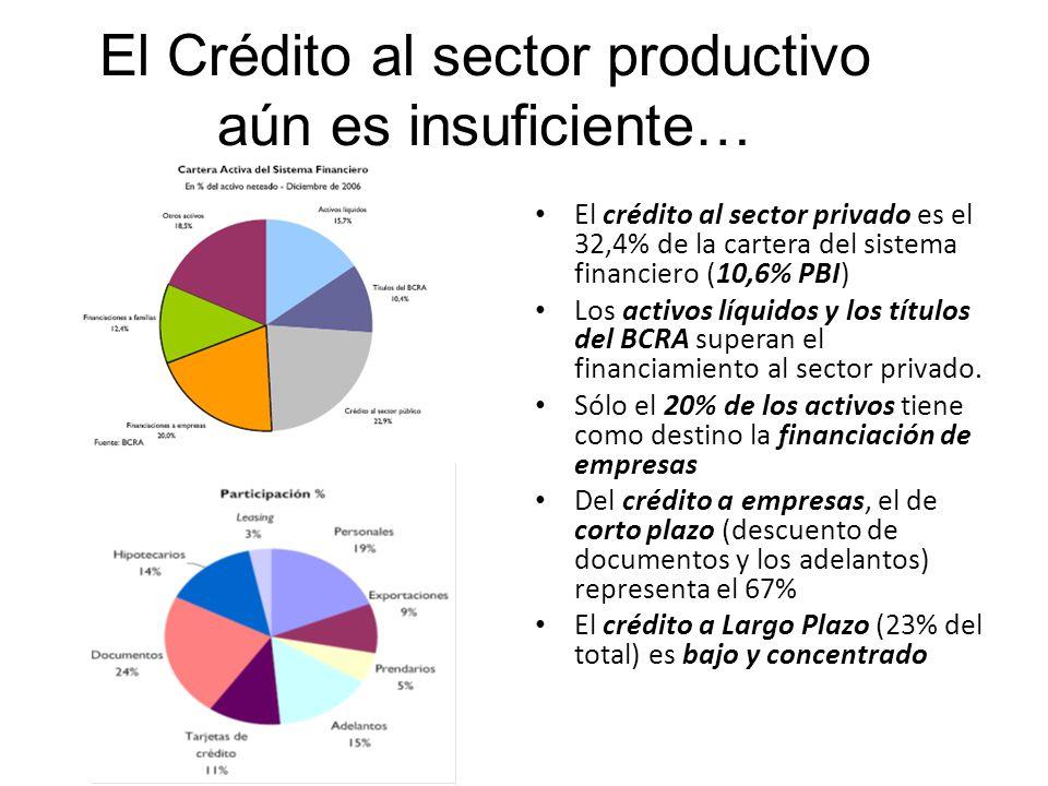 El Crédito al sector productivo aún es insuficiente…