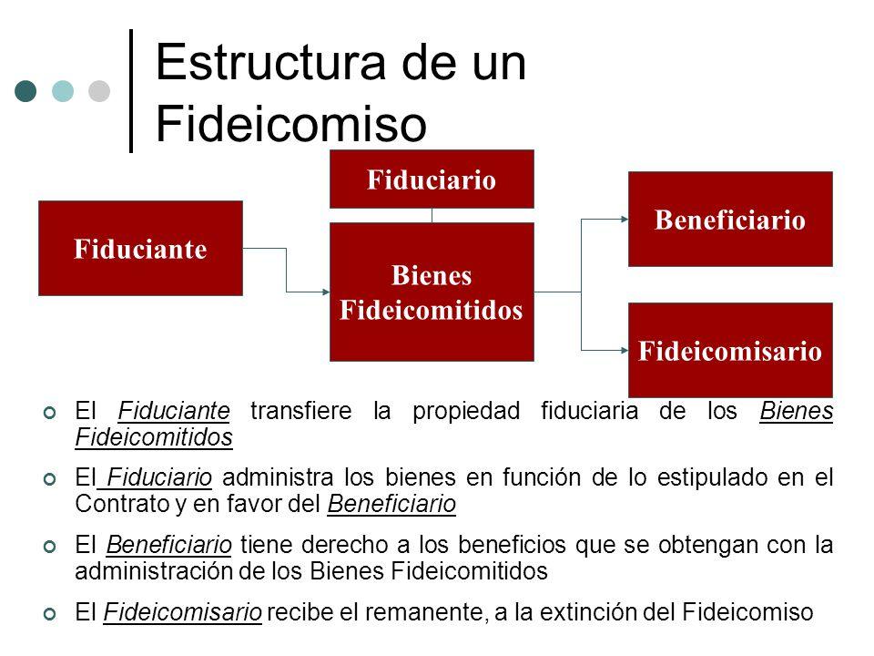 Estructura de un Fideicomiso