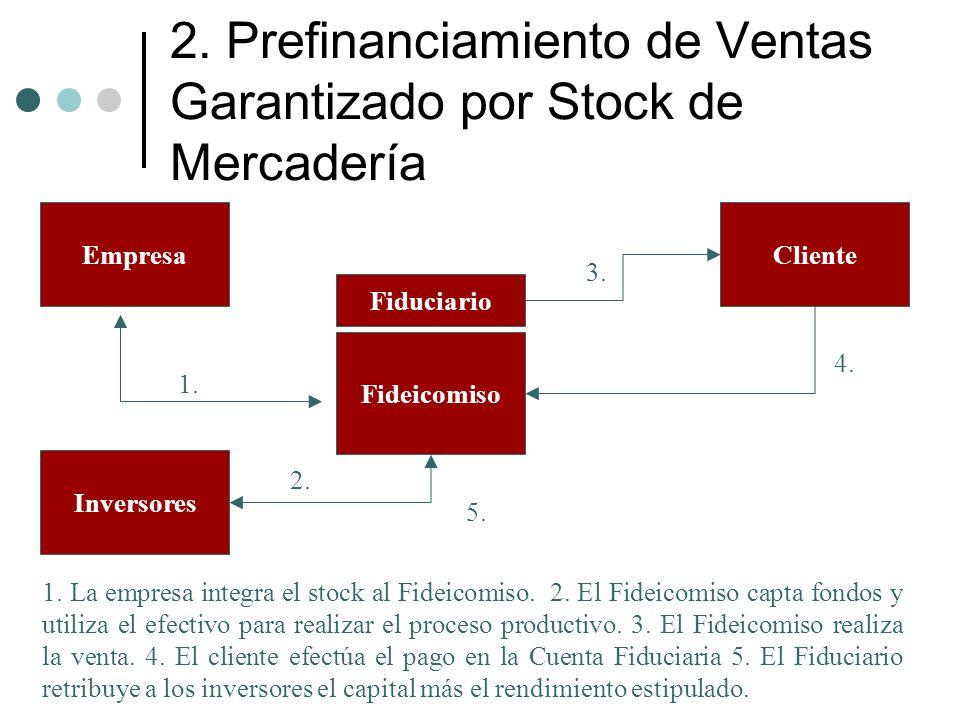 2. Prefinanciamiento de Ventas Garantizado por Stock de Mercadería