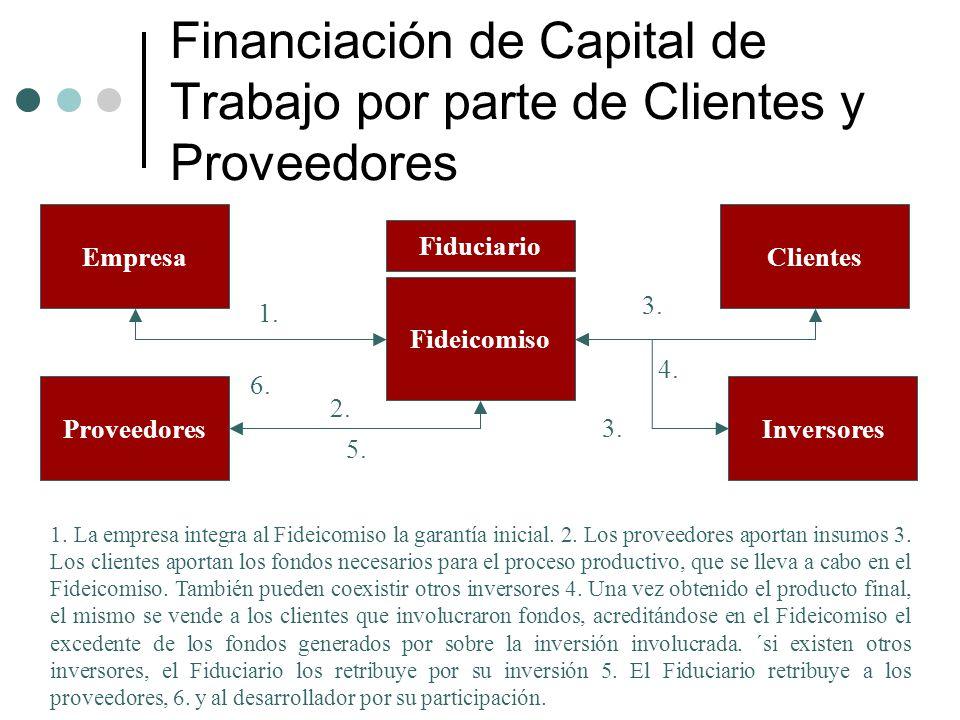 Financiación de Capital de Trabajo por parte de Clientes y Proveedores