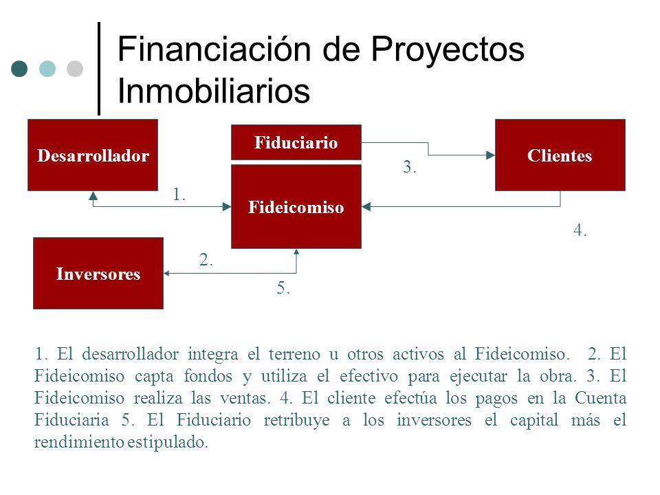 Financiación de Proyectos Inmobiliarios