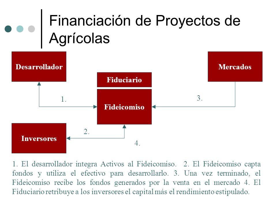 Financiación de Proyectos de Agrícolas
