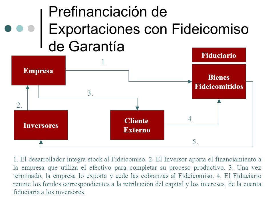Prefinanciación de Exportaciones con Fideicomiso de Garantía