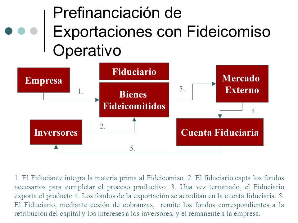 Prefinanciación de Exportaciones con Fideicomiso Operativo