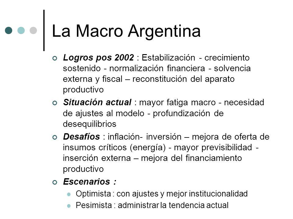 La Macro Argentina