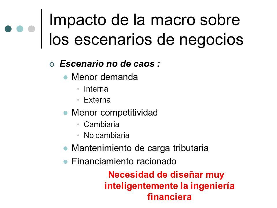 Impacto de la macro sobre los escenarios de negocios