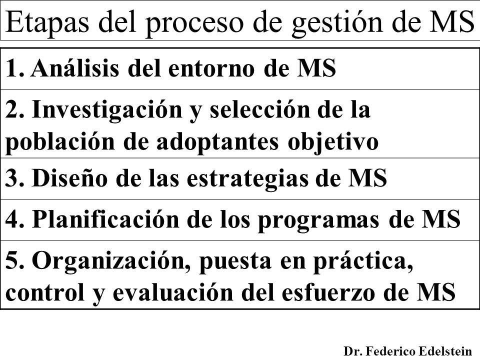 Etapas del proceso de gestión de MS