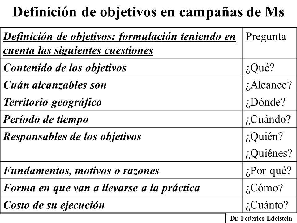 Definición de objetivos en campañas de Ms
