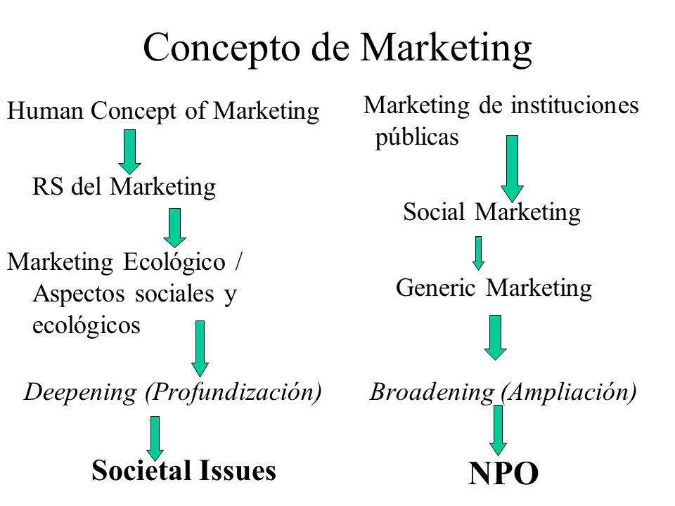 Concepto de Marketing Marketing de instituciones públicas Social Marketing Generic Marketing