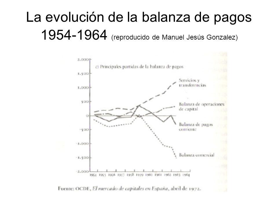 La evolución de la balanza de pagos 1954-1964 (reproducido de Manuel Jesús Gonzalez)