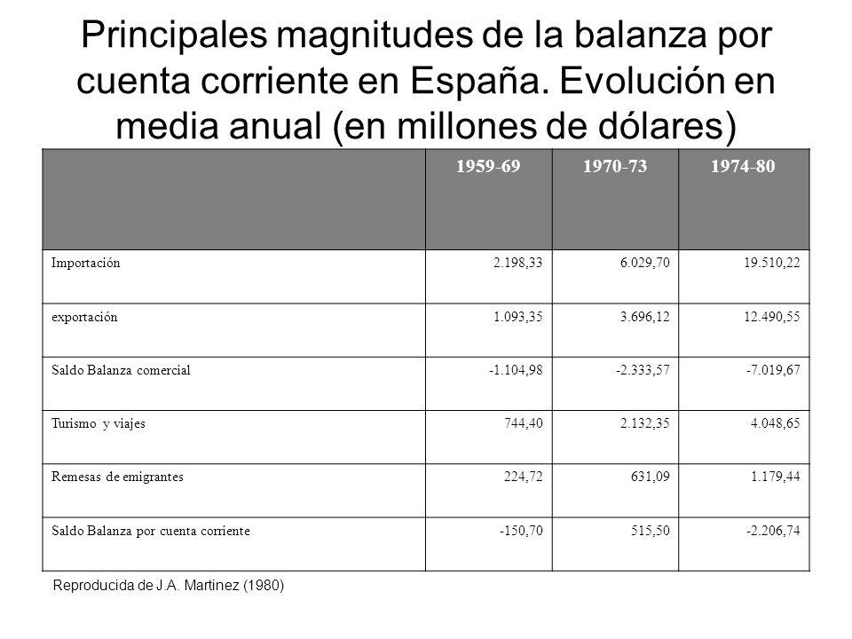 Principales magnitudes de la balanza por cuenta corriente en España