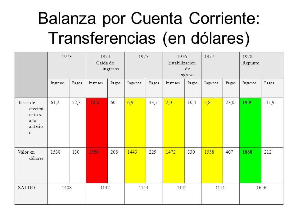 Balanza por Cuenta Corriente: Transferencias (en dólares)