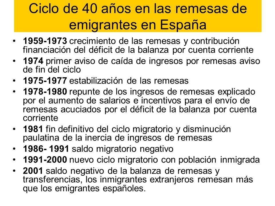 Ciclo de 40 años en las remesas de emigrantes en España