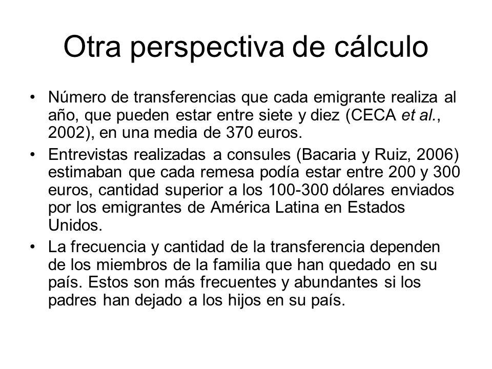 Otra perspectiva de cálculo