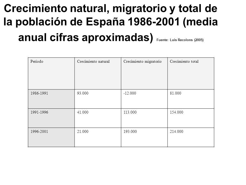 Crecimiento natural, migratorio y total de la población de España 1986-2001 (media anual cifras aproximadas) Fuente: Luis Recolons (2005)