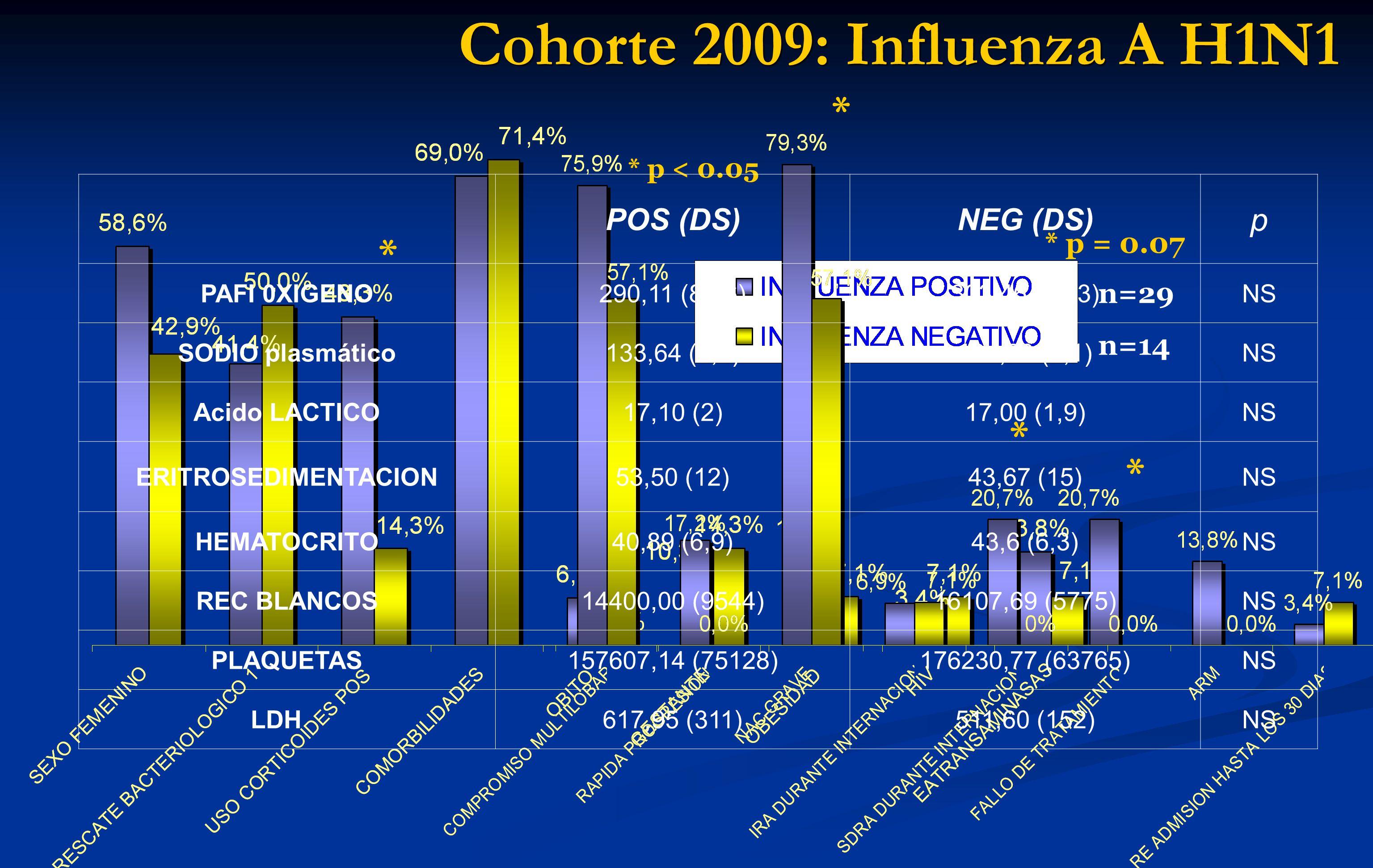Cohorte 2009: Influenza A H1N1