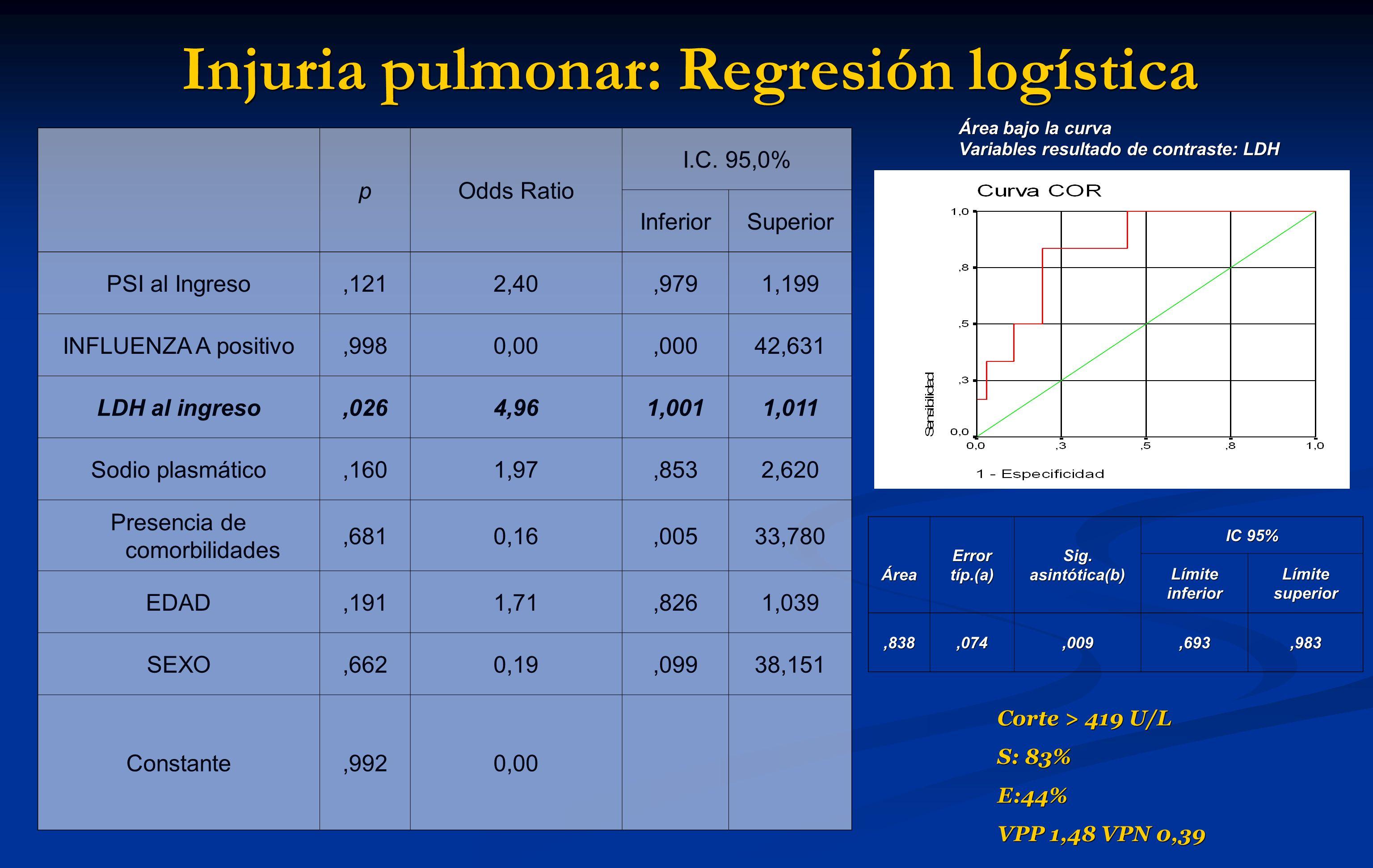 Injuria pulmonar: Regresión logística