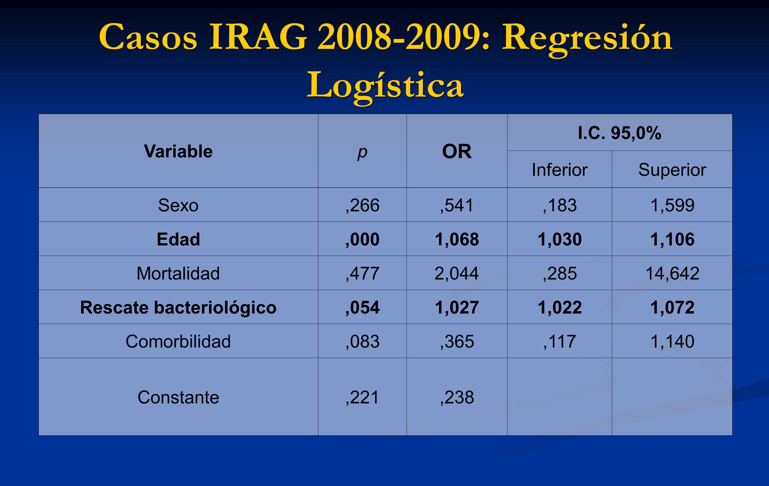 Casos IRAG 2008-2009: Regresión Logística