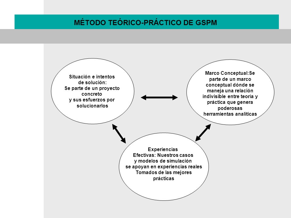 MÉTODO TEÓRICO-PRÁCTICO DE GSPM
