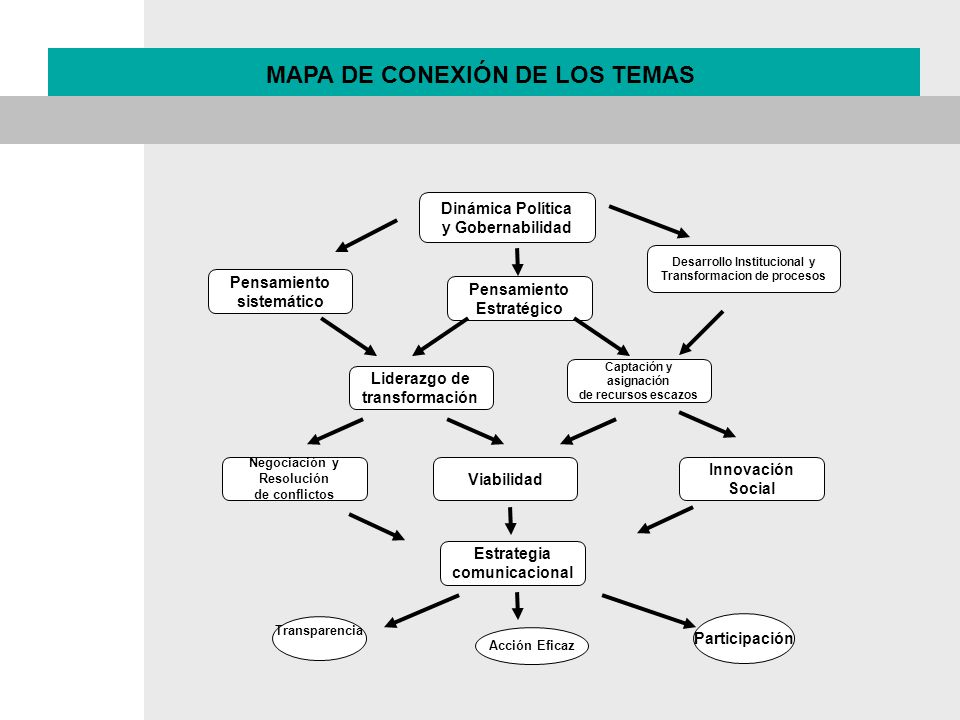 MAPA DE CONEXIÓN DE LOS TEMAS