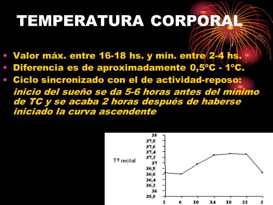 TEMPERATURA CORPORAL Valor máx. entre 16-18 hs. y mín. entre 2-4 hs.