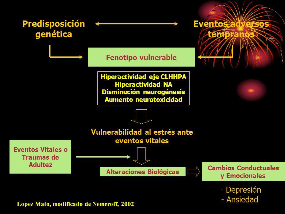 Predisposición genética Eventos adversos tempranos