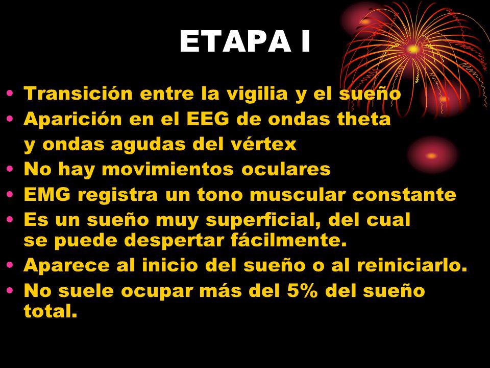 ETAPA I Transición entre la vigilia y el sueño