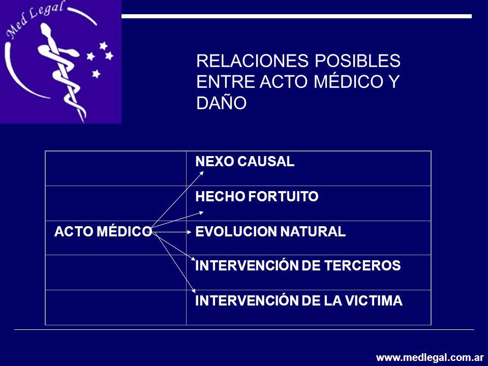 RELACIONES POSIBLES ENTRE ACTO MÉDICO Y DAÑO