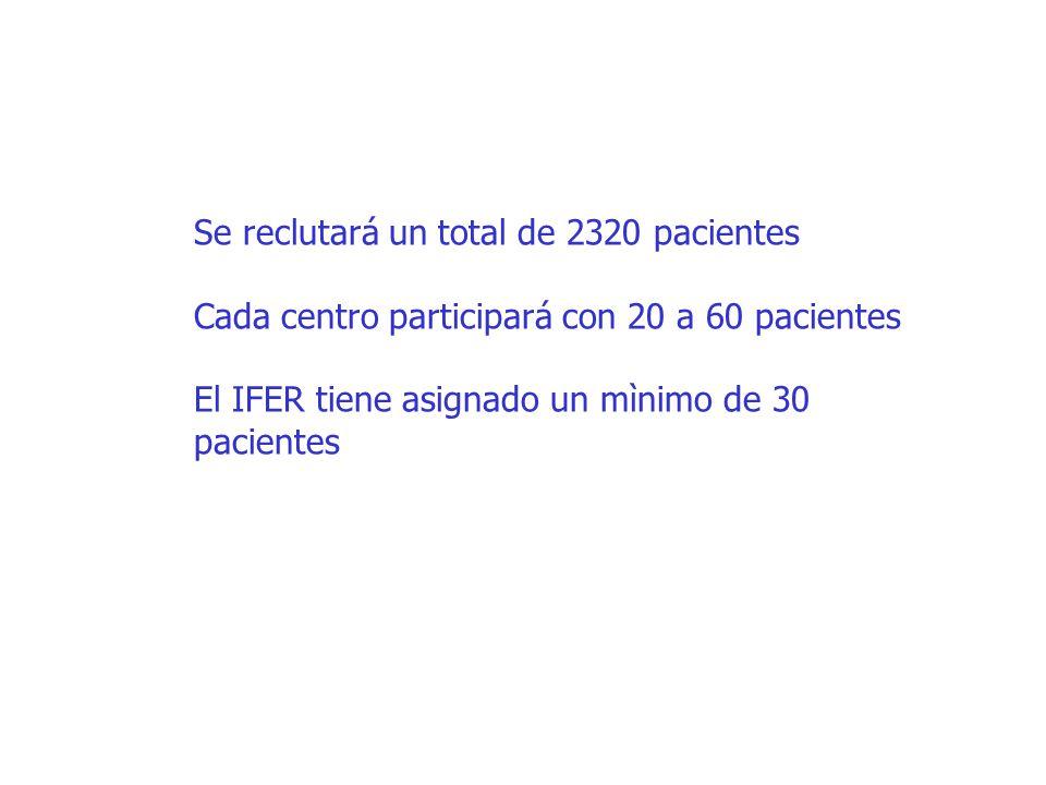 Se reclutará un total de 2320 pacientes