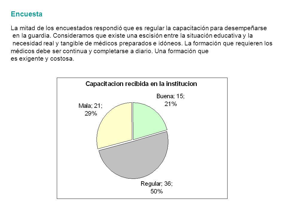Encuesta La mitad de los encuestados respondió que es regular la capacitación para desempeñarse.