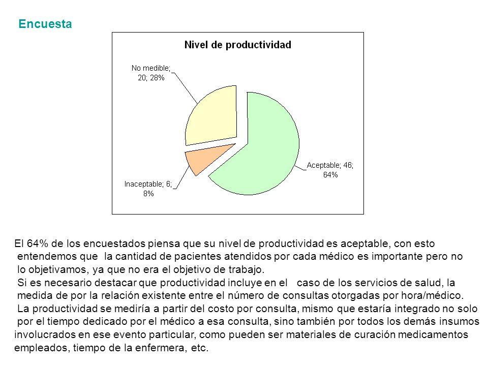 Encuesta El 64% de los encuestados piensa que su nivel de productividad es aceptable, con esto.