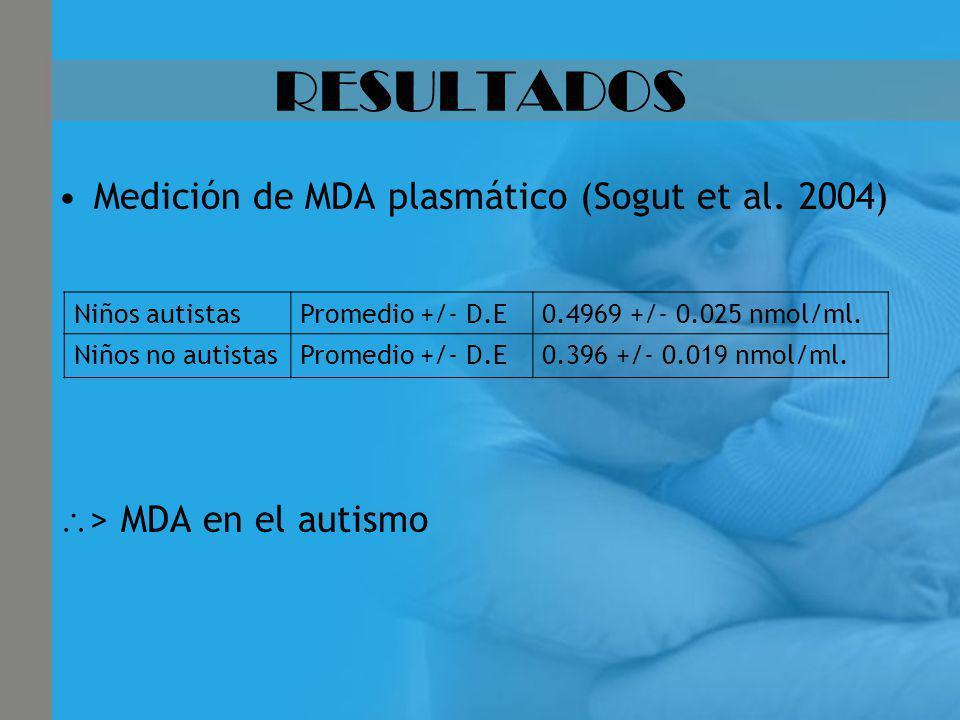 RESULTADOS Medición de MDA plasmático (Sogut et al. 2004)