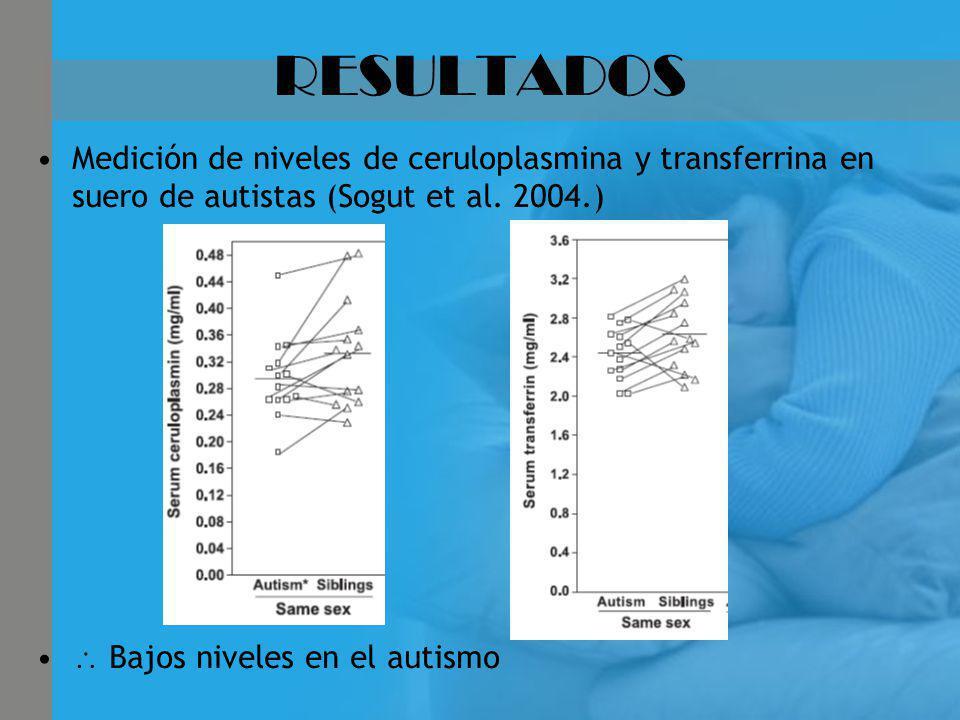 RESULTADOS Medición de niveles de ceruloplasmina y transferrina en suero de autistas (Sogut et al. 2004.)